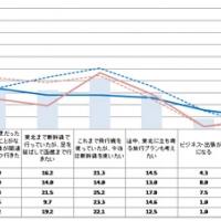 2016/07/26 北海道新幹線を利用した北海道道南地方への訪問意向 全体の約8割が「訪れたい」(NTTタウンページ)