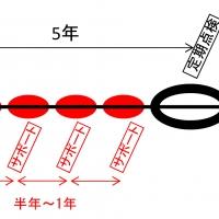 2016/06/27 福島県橋梁点検サポーター事業