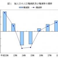 2016/07/29 千葉県年齢別・町丁字別人口平成28年度