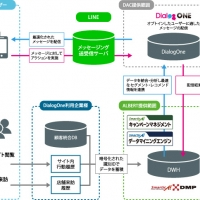 2016/06/29 ALBERT「smarticA!DMP」、DAC「DialogOne」との連係によりLINE上でのメッセージ配信の最適化を実現