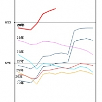 2016/07/29 千葉県毎月常住人口調査月報(平成28年7月1日現在)