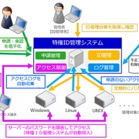 2016/02/12 NTTソフトウェアの「特権ID管理ソリューション」が、福島銀行で利用開始