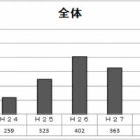 2016/08/26 平成28年度千葉県職員採用上級試験・資格免許職職員採用試験実施結果の概要について