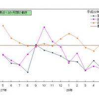 2016/07/29 千葉県鉱工業指数月報(平成28年5月分)