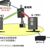 2016/05/24 世界初、8K映像のリアルタイム5G無線伝送に成功 - ドコモとノキアが共同開発した5G実験環境で実証