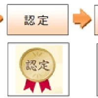 2016/02/10 東京トライアル発注認定制度 新商品等を募集開始