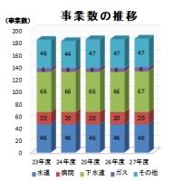 2016/09/24 平成27年度市町村公営企業決算(見込み)の概況