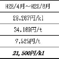 2016/07/28 平成28年9月分電気料金の燃料費調整について