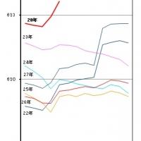 2016/06/01 千葉県毎月常住人口調査月報(平成28年5月1日現在)