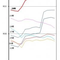 2016/07/01 千葉県毎月常住人口調査月報(平成28年6月1日現在)