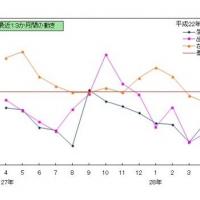 2016/07/01 千葉県鉱工業指数月報(平成28年4月分)