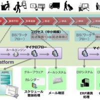 2016/06/30 企業全体のプロセスを統合し、高い業務生産性を実現  -  次世代業務改革ツール「IM-BPM」をリリース(NTTデータ・イントラマート)