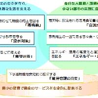 2016/02/12 「東京都下水道事業 経営計画2016」を策定