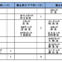 2016/06/30 2015年度 ため池耐震診断結果の評価及び浸水想定区域図について
